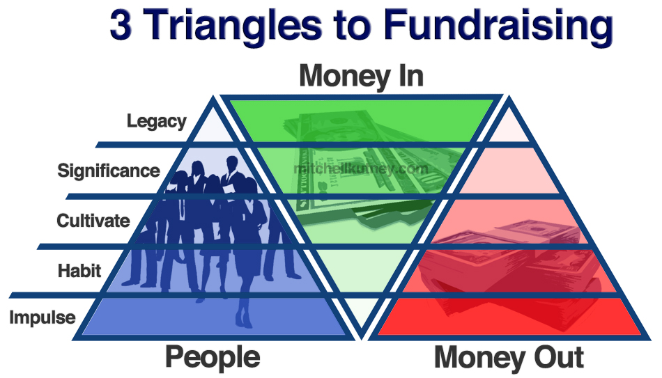 3 Triangles to Fundraising